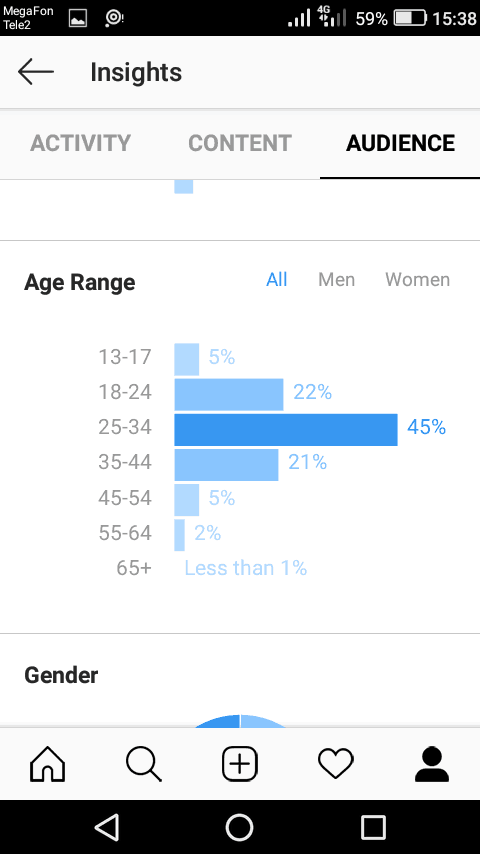 Demographic data reveal gender and age range